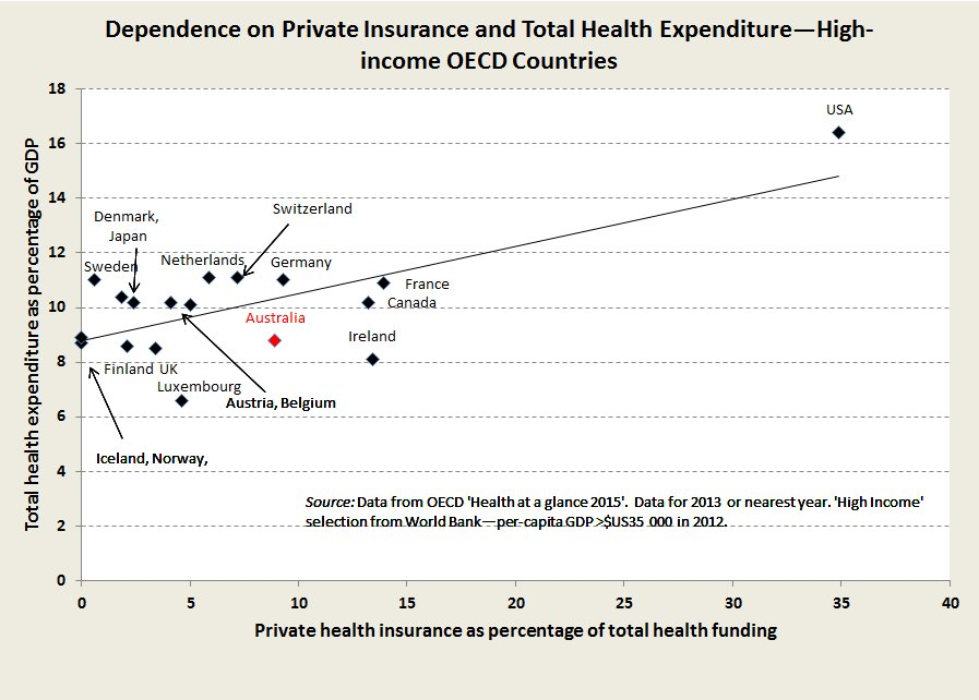 Graph relating PHI to Total Health Expenditure