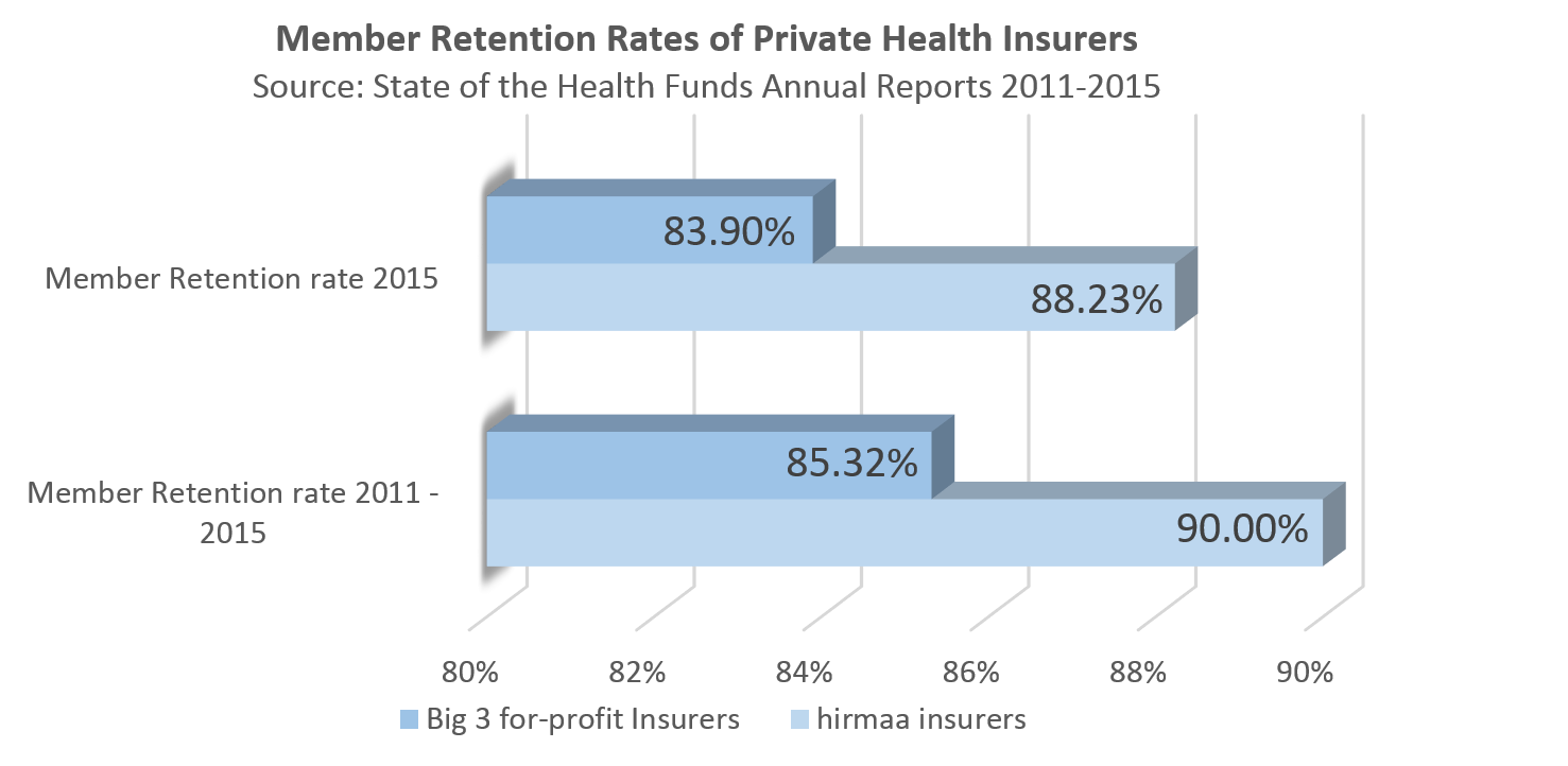Retention rates of insurers