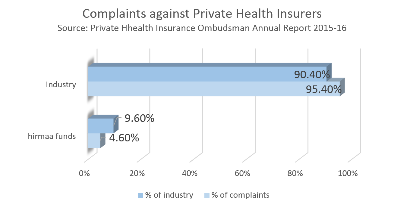 Complaints against private health insurers