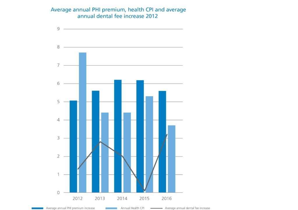 Graph comparing CPI, PHI and dental fee increases over time